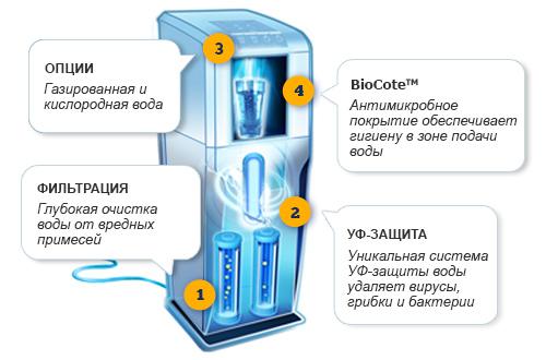 SOLCO SHD-200 - Генератор водородной воды